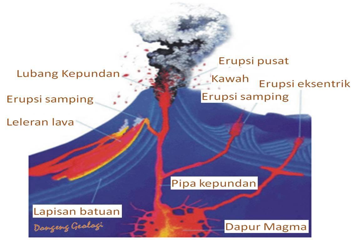 Status Gunung Berapi di Indonesia Kebanyakan Gunung Berapi di